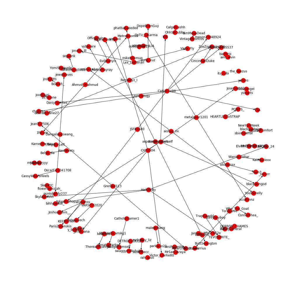 Understanding gang violence patterns and actors through Twitteranalysis