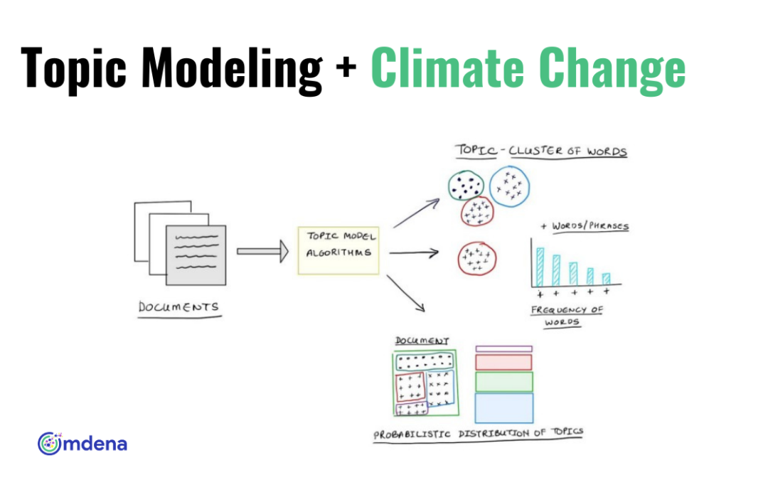 topic modeling climate change