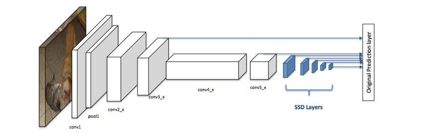 Fig.1, Architecture of a convolutional neural network with a single-stage detector