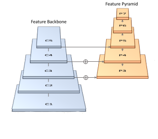 Fig.3, Feature extraction part of Yolact network architecture.