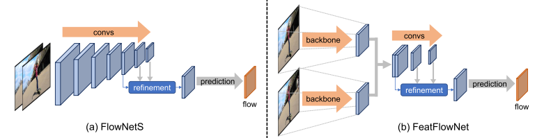 Fig.6, FlowNet structure, consists of two parts; a) FlowNetS, b) FeatFlowNet