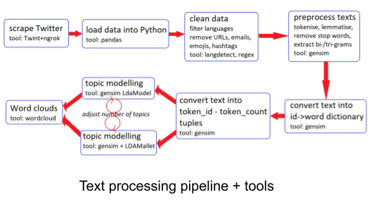 Implementation of a topic modelling pipeline - Source: Omdena