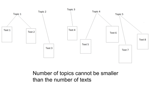 Text in topic modeling hierarchy - Source: Omdena