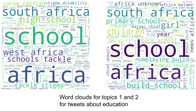 Topic modelling word clouds - Source: Omdena