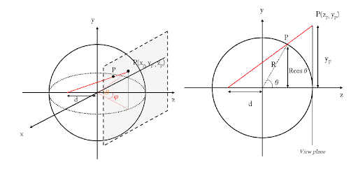 Fig. 2:  Illustration showing a general projection from a sphere to a plane surface. On the left, the plane marked by a dashed boundary is placed tangent to a sphere. The axes x, y, and z have their usual meanings with positive values to the right of the origin. The radius r of the sphere is set to 1. The point P(xp, yp, 1) on the plane is a projection of a point p(θ, φ) on the sphere where θ and φ are projection angles. On the right is a 2D representation of the same projection. Source: Object Detection in Equirectangular Panorama