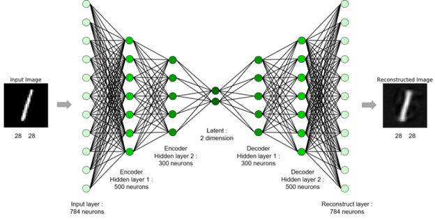 Photo credit: Encode Box: Autoencoder in biology—review, and perspectives.