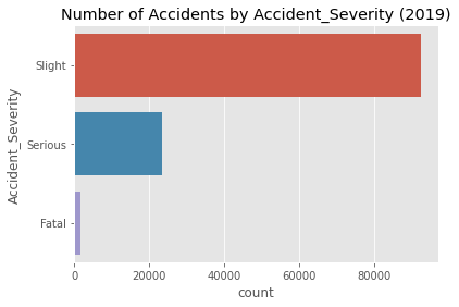 Figure 1: This bar chart represents the number of accidents categorized by accident severity in 2019 [Source:Omdena]