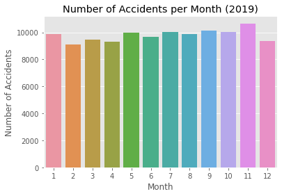 Figure 5: (b) The total number of casualties aggregated by month in 2019 [Source: Omdena]