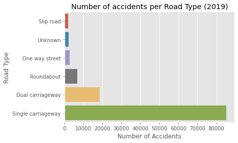 Figure 6: (b) The total number of accidents aggregated by road type in 2019 [Source: Omdena]