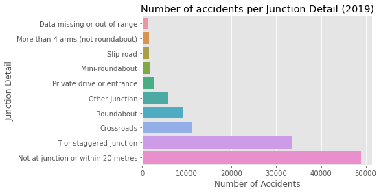 Figure 7:(a) Total number of accidents by Junction Type near the accident in 2019