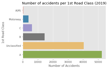 Figure 7:(b) The total number of accidents aggregated by road type in 2019 [Source: Omdena]