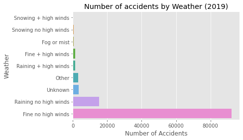 Figure 8: (a)Total number of accidents by weather conditions during the accidents in 2019