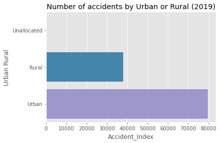 Figure 9: Total number of accidents by urban or rural area in 2019 [Source:Omdena]