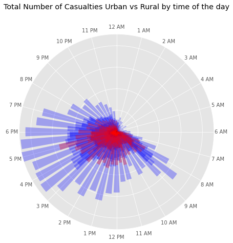 Figure 10: (a) Total casualties by urban or rural area, throughout 24 hours in 2019