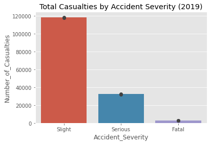 Figure 2:(a) This bar chart represents the total number of casualties categorized by accident severity in 2019