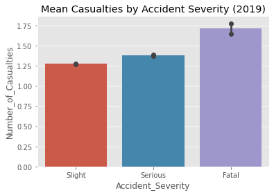 Figure 2: (b); This bar chart represents the average number of casualties categorized by accident severity in 2019 [Source: Omdena]