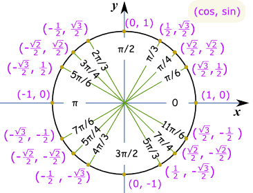 Image Source - https://www.mathsisfun.com/geometry/unit-circle.html