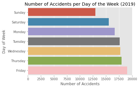 Figure 4: The total number of accidents aggregated by day of the week in 2019 [Source:Omdena]
