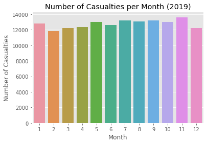 Figure 5: (a) The total number of accidents aggregated by month in 2019