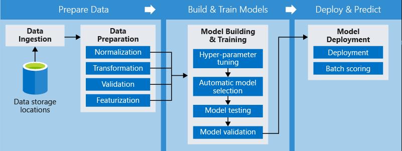 how-ML-pipeline-Work