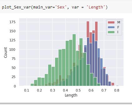 EDA steps in a ML pipeline - Source: Omdena