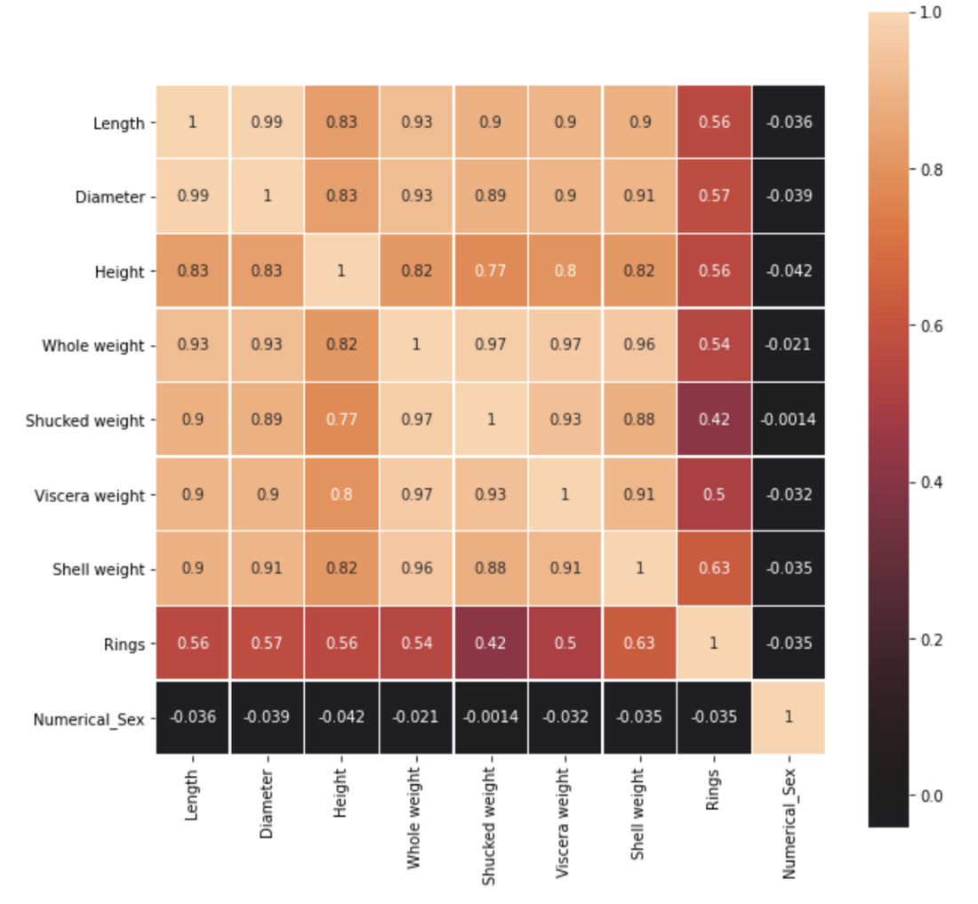 The heat map to find the correlation - Source: Omdena