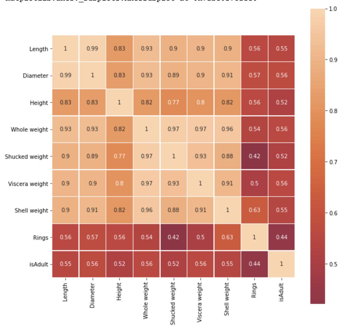 Correlation output heatmap - Source: Omdena