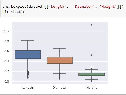 Visualize the data - Source: Omdena
