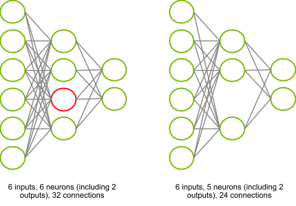 Fig2: Removing one entire neuron. Left: the unpruned neural network with a neuron in red that is thought to be unnecessary. Right: the equivalent pruned neural network, whose computational complexity is 25% smaller