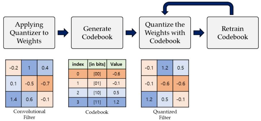 Fig3: Model Quantization