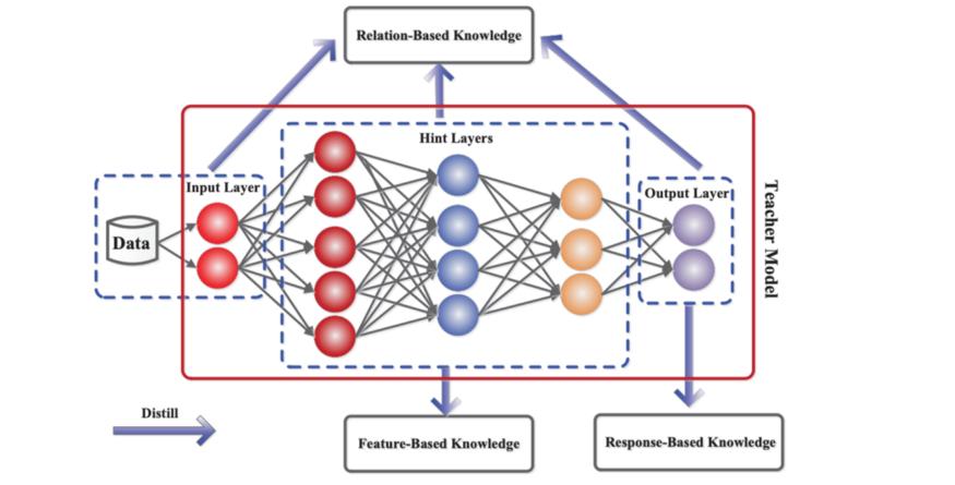 Fig 4: The generic teacher-student framework for knowledge distillation.