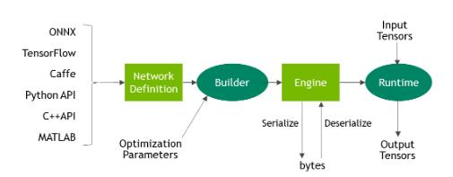 Fig5: Onnx Workflow