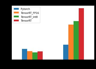 Benchmark Results of Bonnetal Model