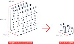 A coloured image is a multidimensional tensor (complex matrix) - Convolutional network