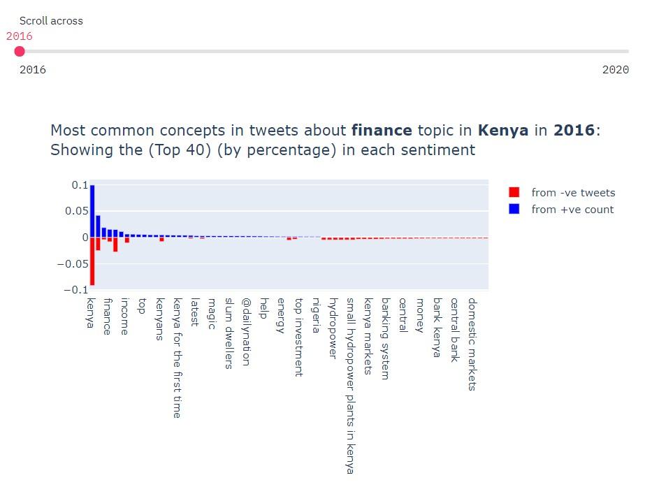 Streamlit dashboard shows common keywords in tweet analysis - Source: Omdena