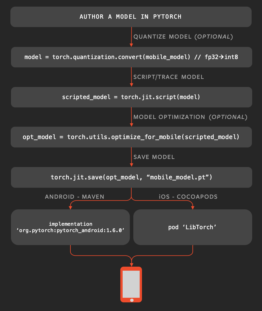 PyTorch's workflow for Android development and deployment (https://pytorch.org/mobile/home/)