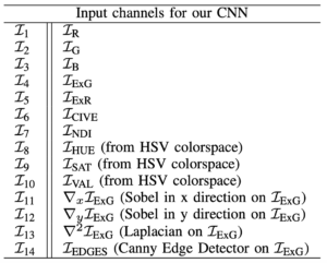 RGB + Additional Engineered channels