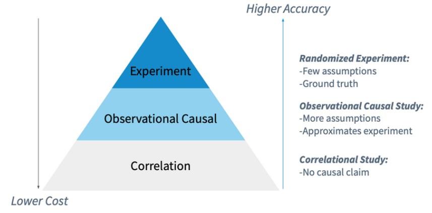 Causal inference studies pyramid diagram - Omdena