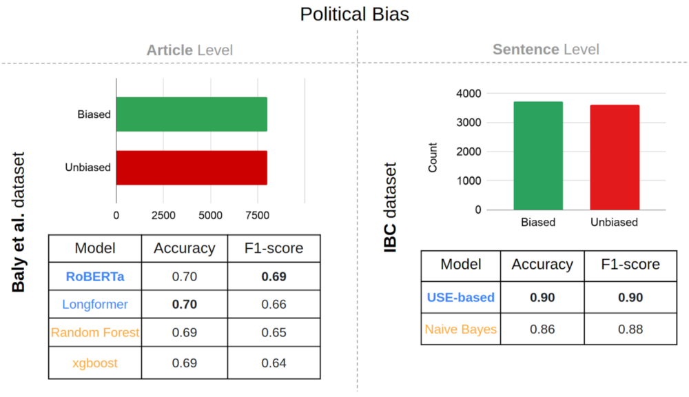 Figure 6: Political bias classification on 'article' level and 'sentence' level datasets. Source:Omdena