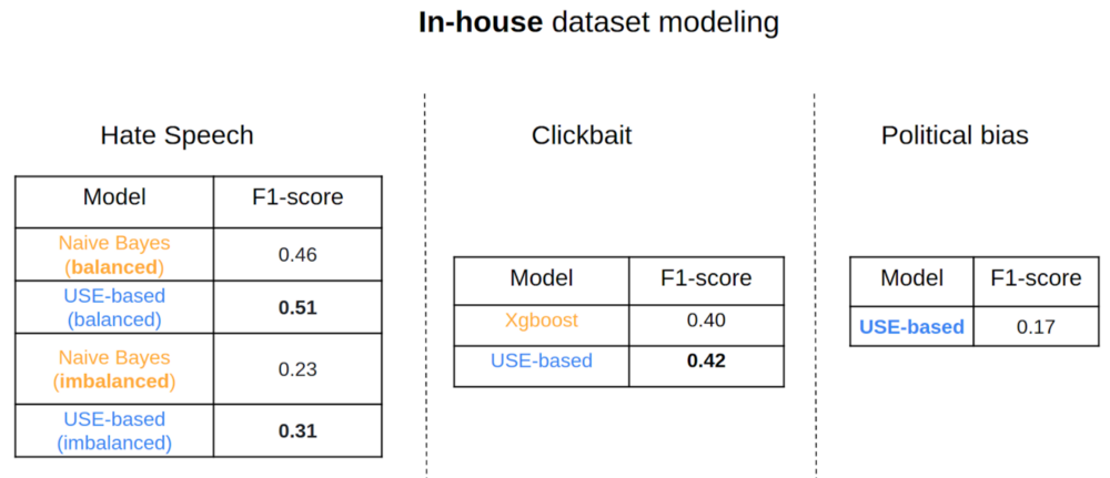 Figure 7: Performance of in-house datasets. Source:Omdena
