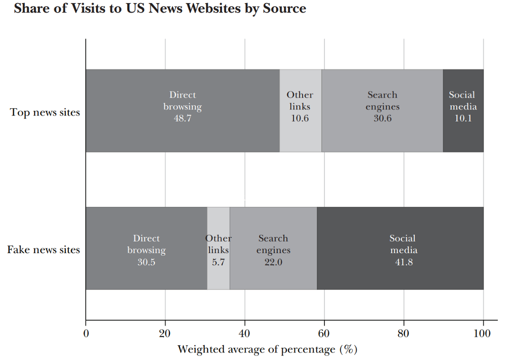 Social media is the biggest contributor to the spread of fake news. Source: H. Allcott, M. Gentzkow, J. Econ. Perspect. 31, 211(2017)