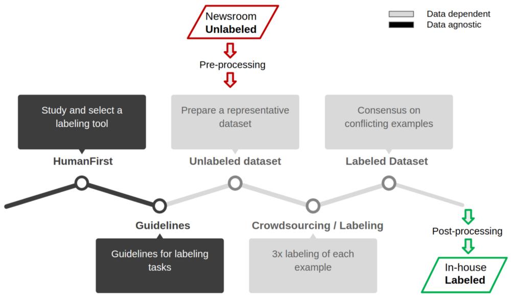 Figure 1: Dataset labeling life cycle. Source:Omdena
