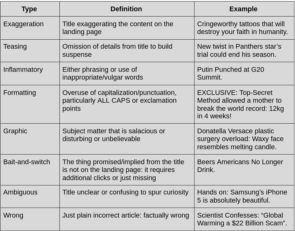 Table 1: Definition and examples of clickbait. Source:Omdena