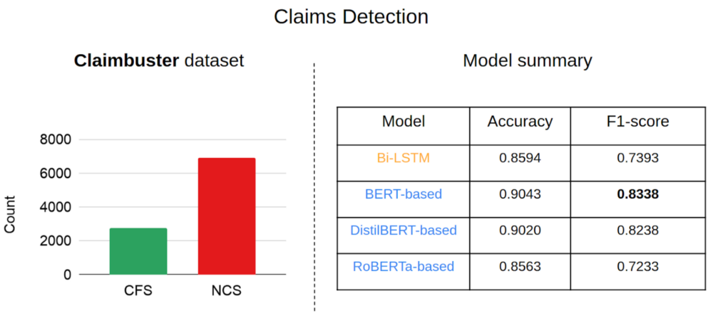 Figure 3: Claims detection on the 'Claimbuster' dataset. Source:Omdena