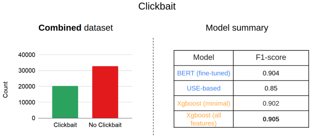 Figure 5: Clickbait classification on the 'combined' dataset. Source:Omdena