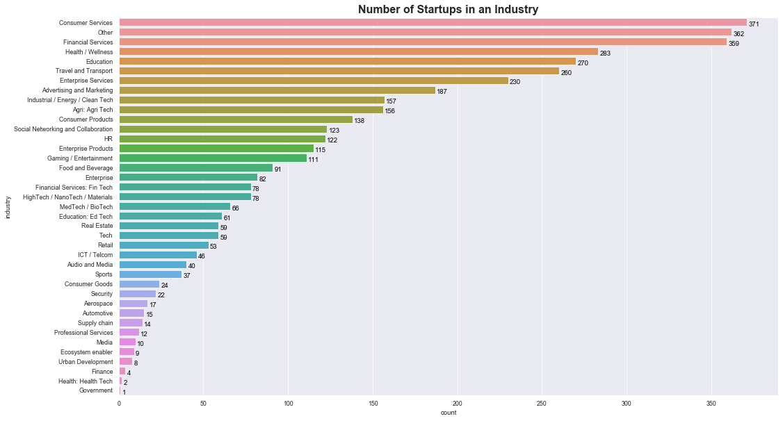 Bar chart depicting the number of startups by industry - Source: Omdena