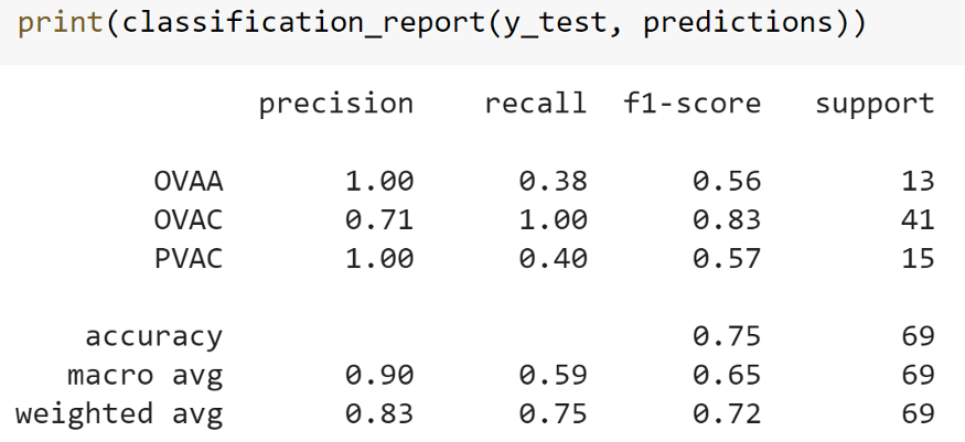 Obtained classification metrics for a Support Vector Machine (SVM) Classifier trained to recognize news articles related to our target class, OVAC - Source: Omdena