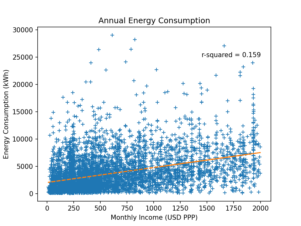 Figure 10: Annual Energy Consumption against Monthly Income Chart: Omdena, Data: Domestic Electrical Load (DEL), South Africa[3]