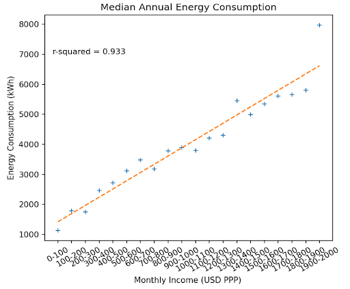 Figure 11: Median Annual Energy Consumption against Number of Occupants Chart: Omdena, Data: Domestic Electrical Load (DEL), South Africa[3]