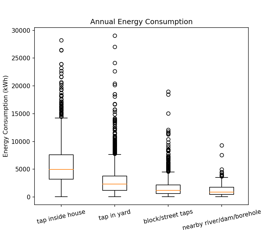 Figure 12: Annual Energy Consumption for Water Access Type Chart: Omdena, Data: Domestic Electrical Load (DEL), South Africa[3]